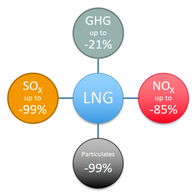 lng_reductions.png